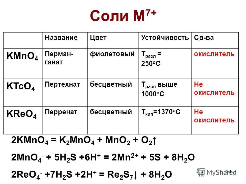 34 Соли M 7+ НазваниеЦветУстойчивостьСв-ва KMnO 4 Перман- ганат фиолетовыйТ разл = 250 о С окислитель KTcO 4 ПертехнатбесцветныйТ разл выше 1000 о С Не окислитель KReO 4 ПерренатбесцветныйТ кип =1370 о СНе окислитель 2KMnO 4 = K 2 MnO 4 + MnO 2 + O 2