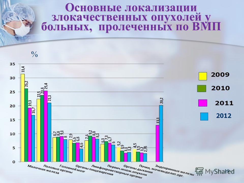 19 Основные локализации злокачественных опухолей у больных, пролеченных по ВМП 19 % 2012