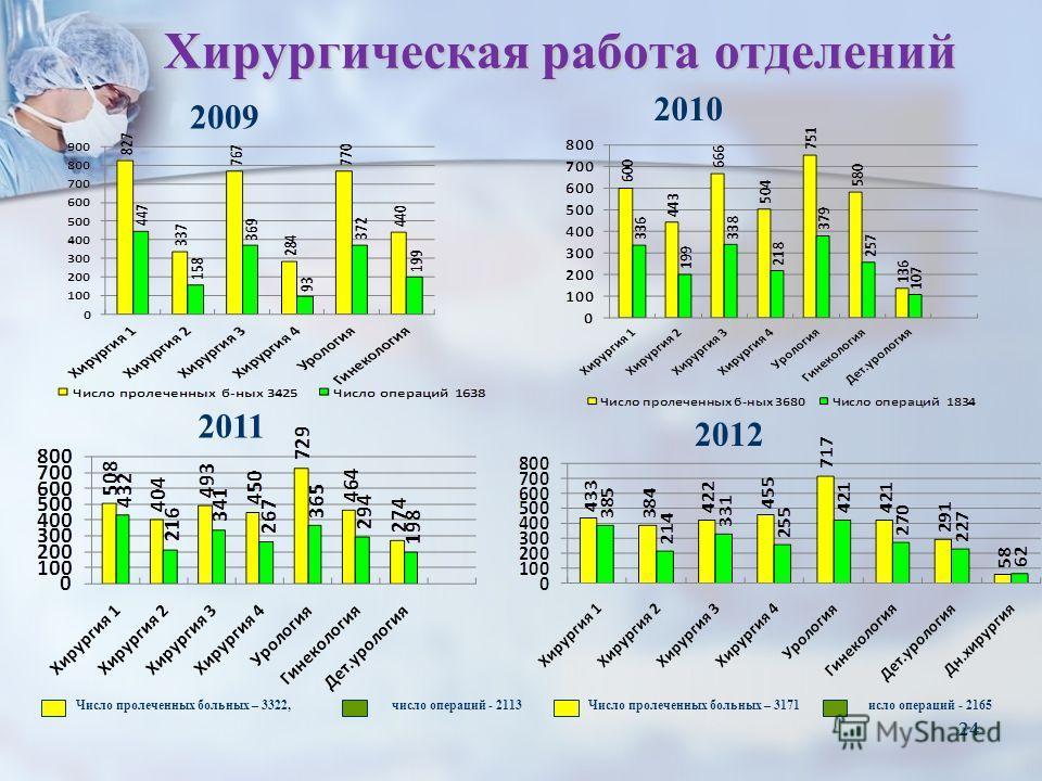24 Хирургическая работа отделений 24 2010 2009 2011 Число пролеченных больных – 3322, число операций - 2113Число пролеченных больных – 3171 исло операций - 2165 2012