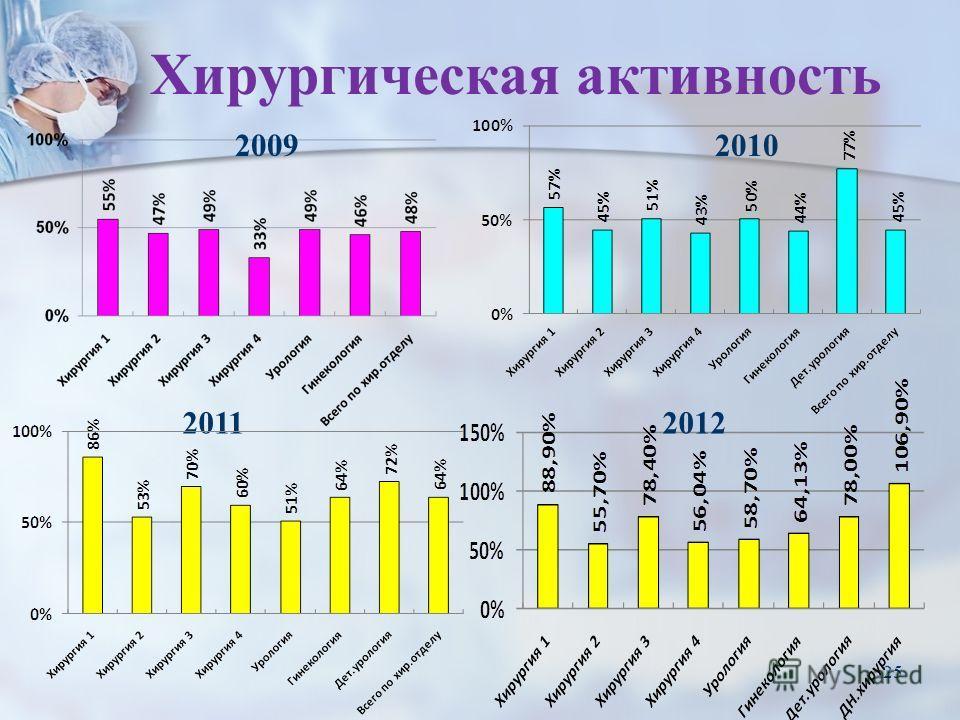25 Хирургическая активность 2011 20092010 2012