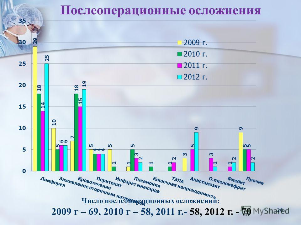 26 Послеоперационные осложнения Число послеоперационных осложнений: 2009 г – 69, 2010 г – 58, 2011 г.- 58, 2012 г. - 70