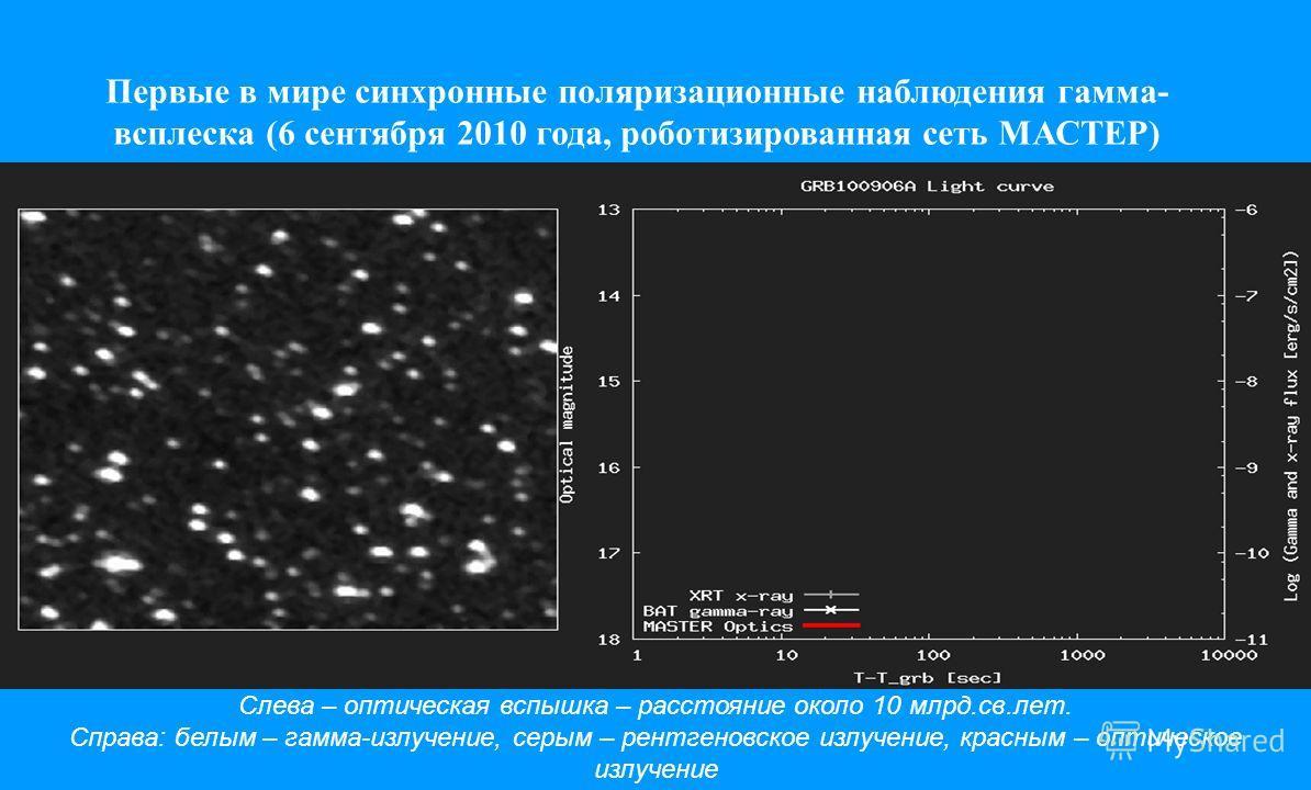 Первые в мире синхронные поляризационные наблюдения гамма- всплеска (6 сентября 2010 года, роботизированная сеть МАСТЕР) Слева – оптическая вспышка – расстояние около 10 млрд.св.лет. Справа: белым – гамма-излучение, серым – рентгеновское излучение, к