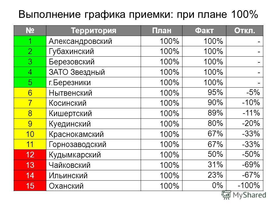 Выполнение графика приемки: при плане 100% ТерриторияПланФактОткл. 1Александровский100% - 2Губахинский100% - 3Березовский100% - 4ЗАТО Звездный100% - 5г.Березники100% - 6Нытвенский100% 95%-5% 7Косинский100% 90%-10% 8Кишертский100% 89%-11% 9Куединский1