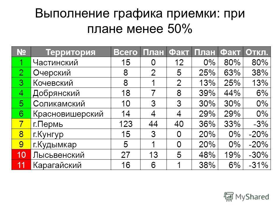 Выполнение графика приемки: при плане менее 50% ТерриторияВсегоПланФактПланФактОткл. 1Частинский150120%80% 2Очерский82525%63%38% 3Кочевский81213%25%13% 4Добрянский187839%44%6% 5Соликамский103330% 0% 6Красновишерский144429% 0% 7г.Пермь123444036%33%-3%