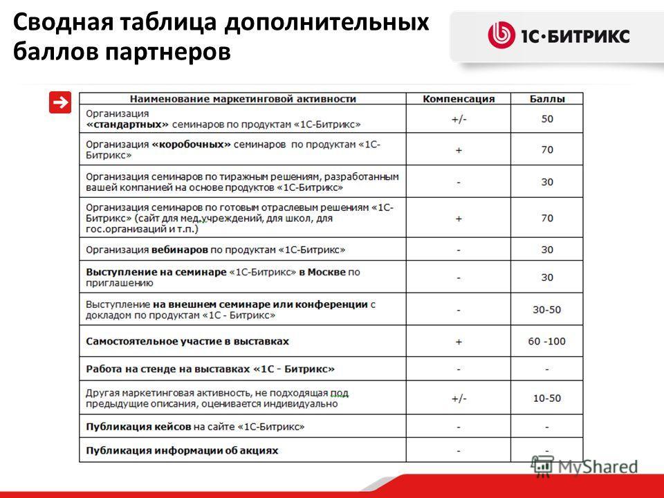 Сводная таблица дополнительных баллов партнеров