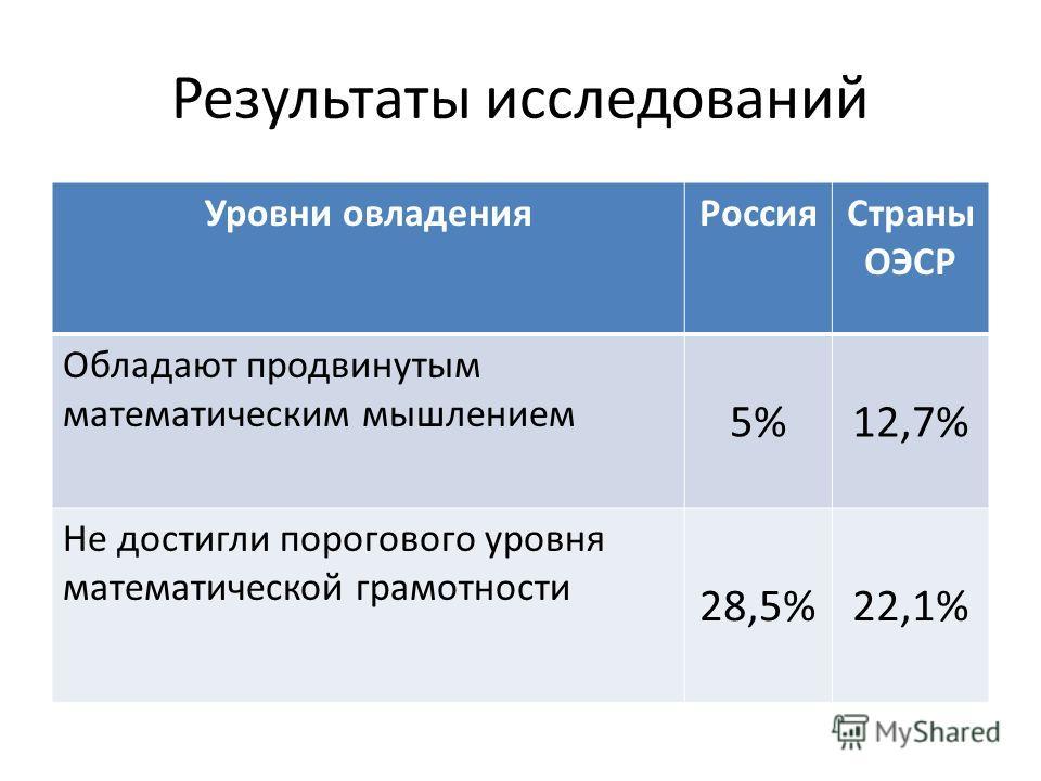Результаты исследований Уровни овладенияРоссияСтраны ОЭСР Обладают продвинутым математическим мышлением 5%12,7% Не достигли порогового уровня математической грамотности 28,5%22,1%
