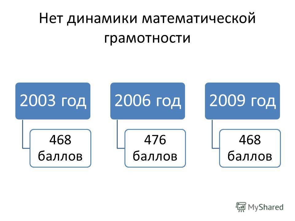 Нет динамики математической грамотности 2003 год 468 баллов 2006 год 476 баллов 2009 год 468 баллов
