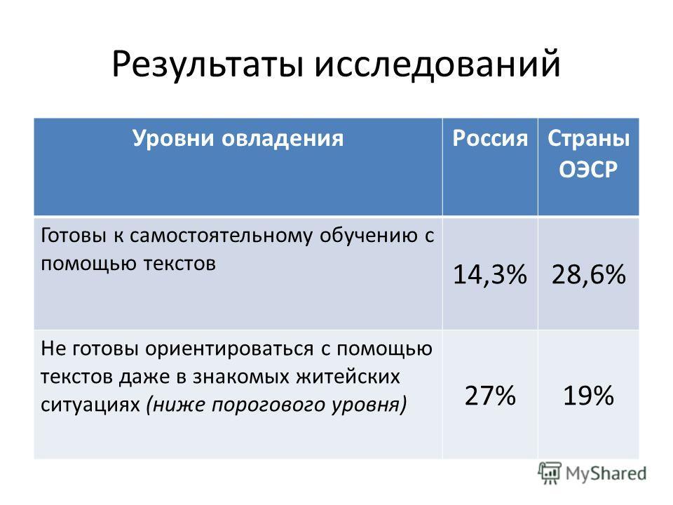 Результаты исследований Уровни овладенияРоссияСтраны ОЭСР Готовы к самостоятельному обучению с помощью текстов 14,3%28,6% Не готовы ориентироваться с помощью текстов даже в знакомых житейских ситуациях (ниже порогового уровня) 27%19%