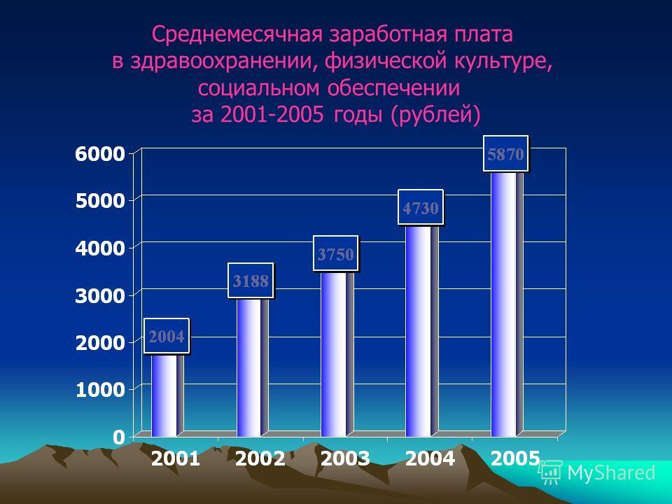 Среднемесячная заработная плата в здравоохранении, физической культуре, социальном обеспечении за 2001-2005 годы (рублей)