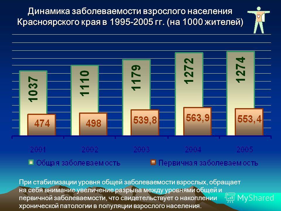 Динамика заболеваемости взрослого населения Красноярского края в 1995-2005 гг. (на 1000 жителей) При стабилизации уровня общей заболеваемости взрослых, обращает на себя внимание увеличение разрыва между уровнями общей и первичной заболеваемости, что