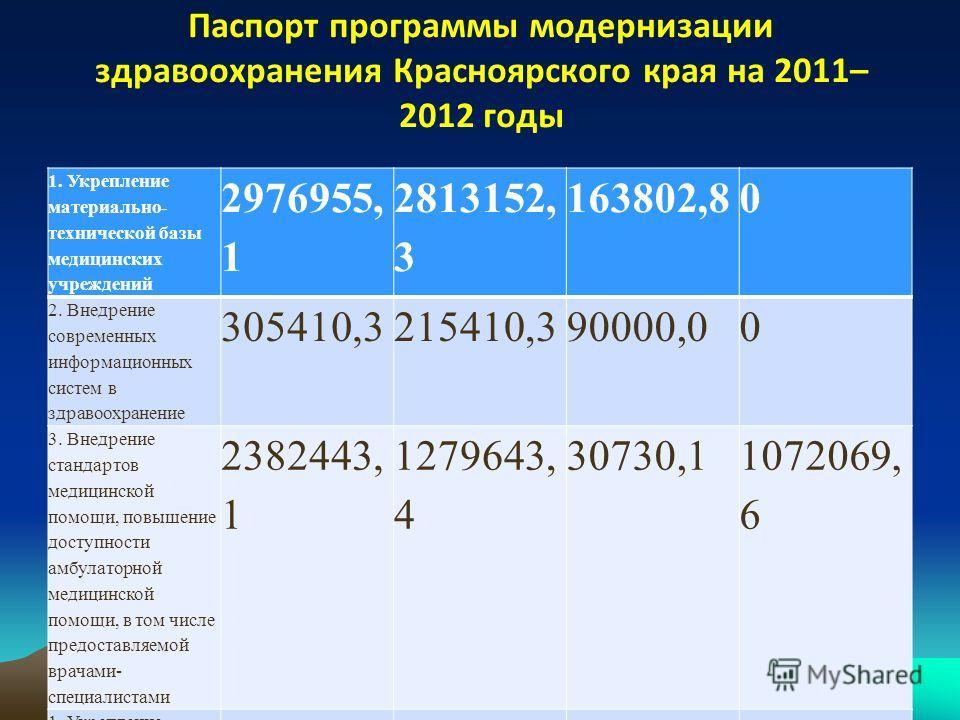 Паспорт программы модернизации здравоохранения Красноярского края на 2011– 2012 годы 1. Укрепление материально- технической базы медицинских учреждений 2976955, 1 2813152, 3 163802,80 2. Внедрение современных информационных систем в здравоохранение