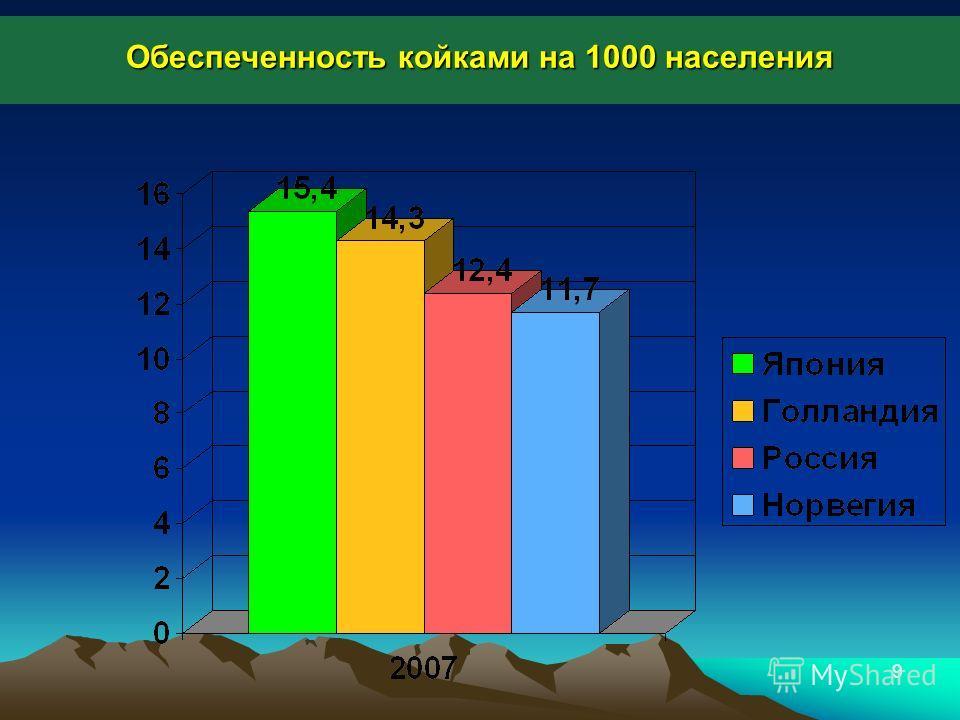 9 Обеспеченность койками на 1000 населения