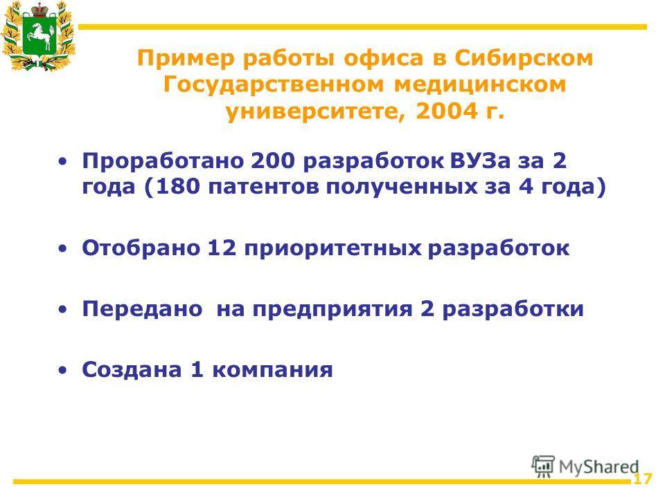 17 Проработано 200 разработок ВУЗа за 2 года (180 патентов полученных за 4 года) Отобрано 12 приоритетных разработок Передано на предприятия 2 разработки Создана 1 компания Пример работы офиса в Сибирском Государственном медицинском университете, 200