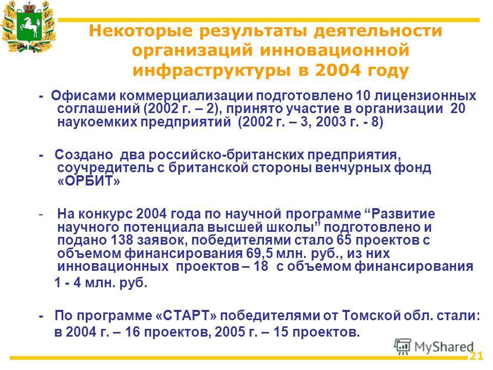 21 Некоторые результаты деятельности организаций инновационной инфраструктуры в 2004 году - Офисами коммерциализации подготовлено 10 лицензионных соглашений (2002 г. – 2), принято участие в организации 20 наукоемких предприятий (2002 г. – 3, 2003 г.