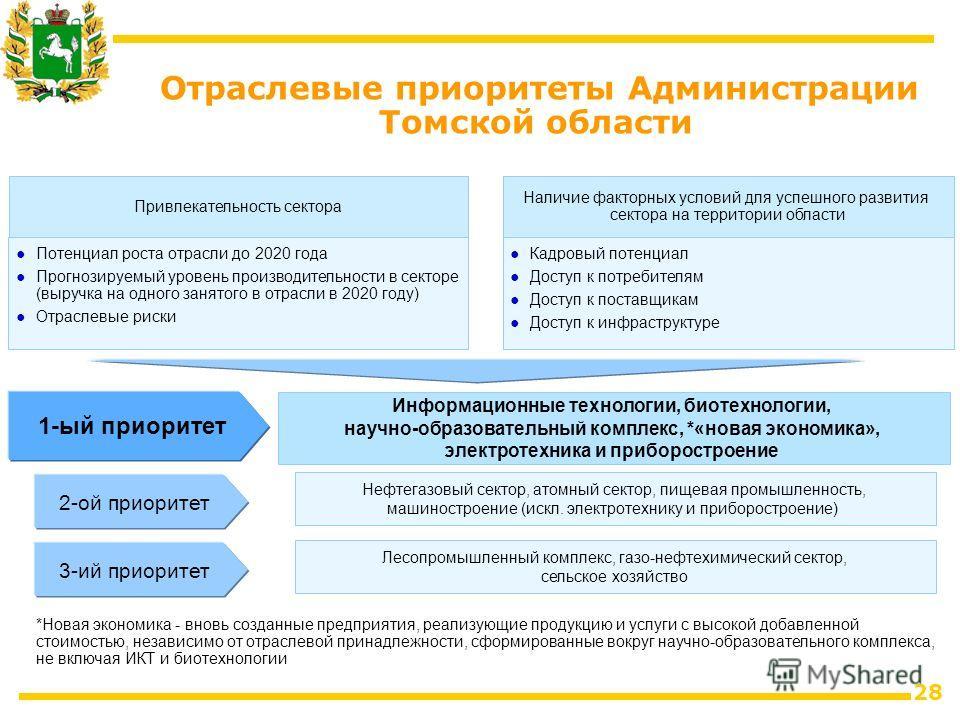 28 Отраслевые приоритеты Администрации Томской области Привлекательность сектора Потенциал роста отрасли до 2020 года Прогнозируемый уровень производительности в секторе (выручка на одного занятого в отрасли в 2020 году) Отраслевые риски Наличие факт