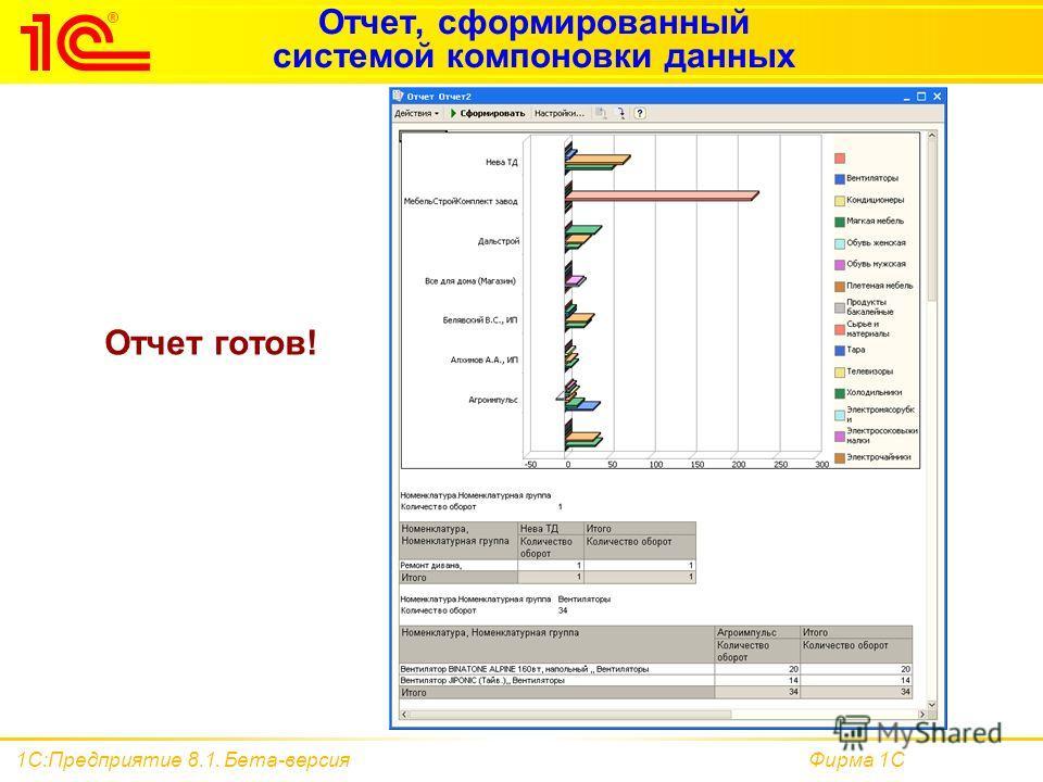 Фирма 1С1С:Предприятие 8.1. Бета-версия Отчет, сформированный системой компоновки данных Отчет готов!