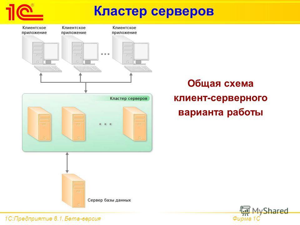 Фирма 1С1С:Предприятие 8.1. Бета-версия Кластер серверов Общая схема клиент-серверного варианта работы