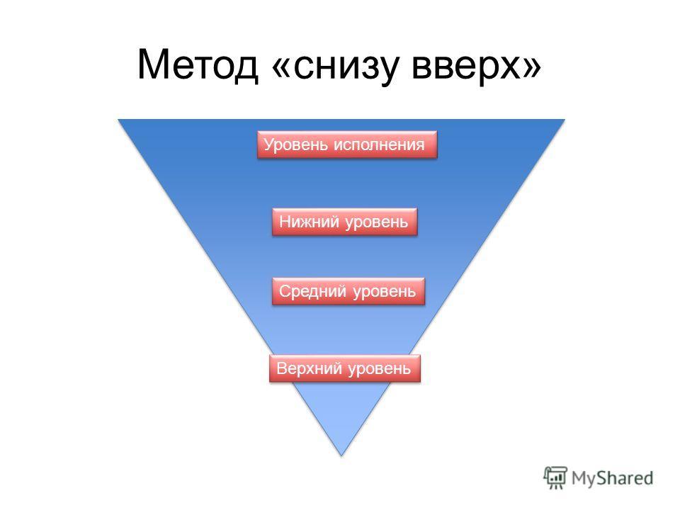 Метод «снизу вверх» Верхний уровень Средний уровень Нижний уровень Уровень исполнения