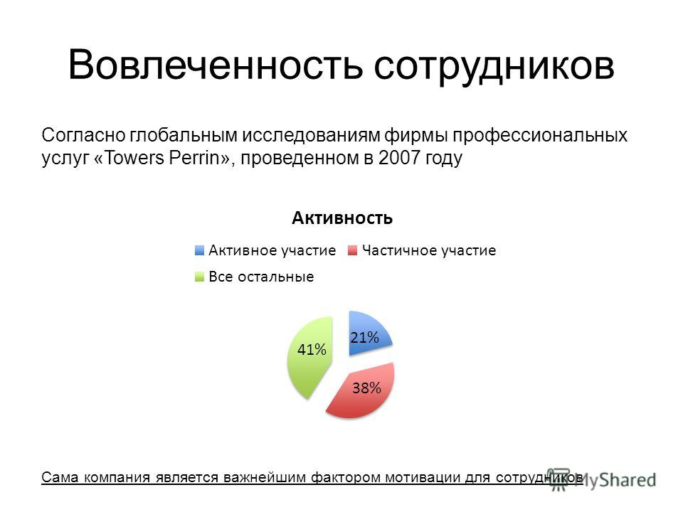 Вовлеченность сотрудников Согласно глобальным исследованиям фирмы профессиональных услуг «Towers Perrin», проведенном в 2007 году Сама компания является важнейшим фактором мотивации для сотрудников