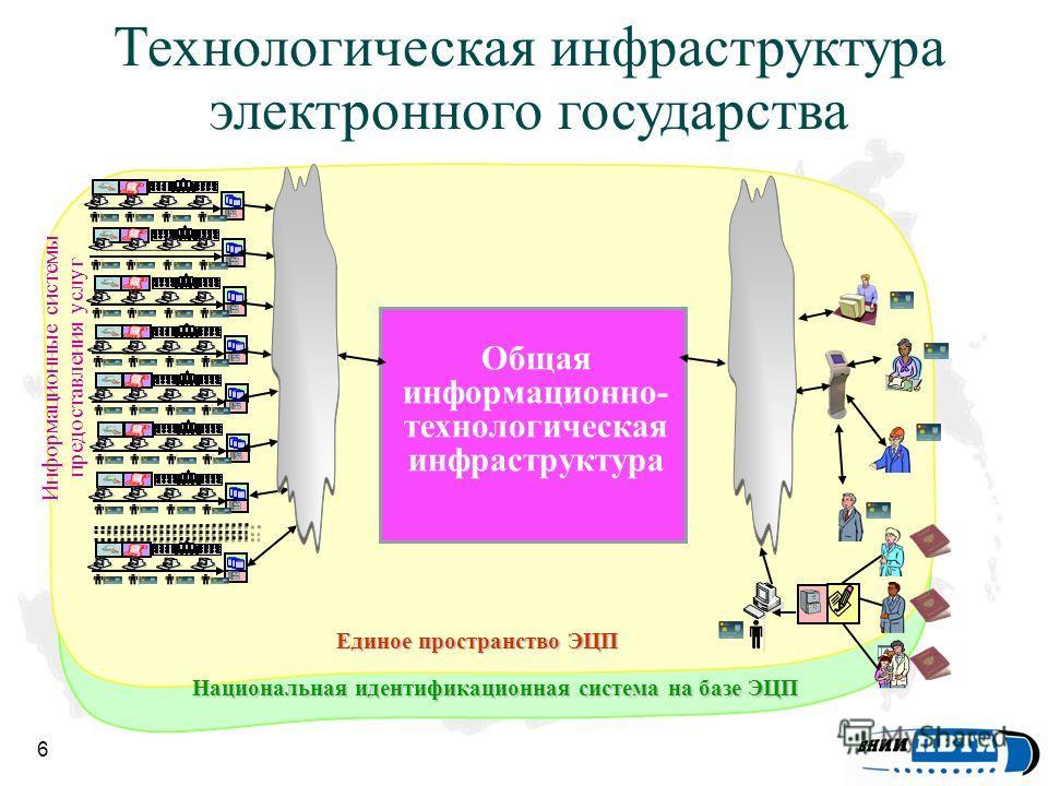 6 Информационные системы предоставления услуг Единое пространство ЭЦП Национальная идентификационная система на базе ЭЦП Общая информационно- технологическая инфраструктура Технологическая инфраструктура электронного государства