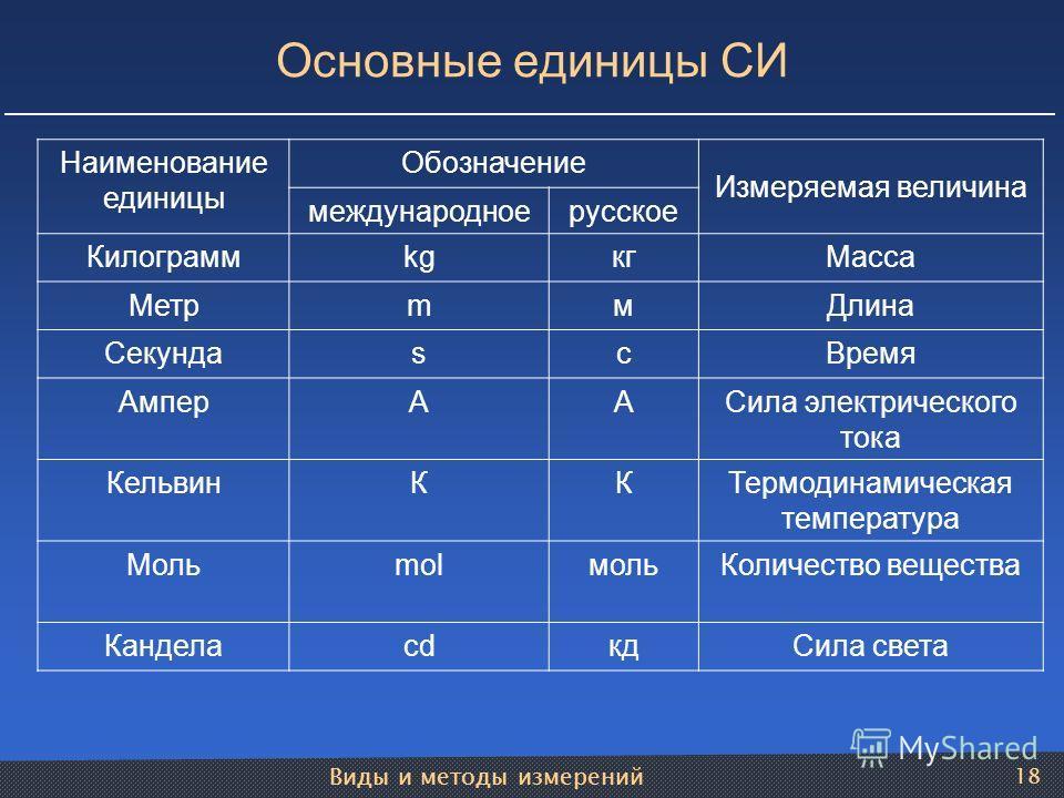 Виды и методы измерений 18 Наименование единицы Обозначение Измеряемая величина международноерусское КилограммkgкгМасса МетрmмДлина СекундаsсВремя АмперААСила электрического тока КельвинККТермодинамическая температура МольmolмольКоличество вещества К