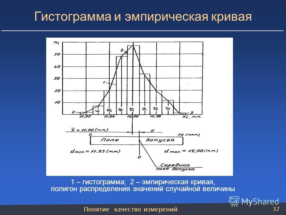 Понятие качество измерений 37 Гистограмма и эмпирическая кривая 1 – гистограмма; 2 – эмпирическая кривая, полигон распределения значений случайной величины