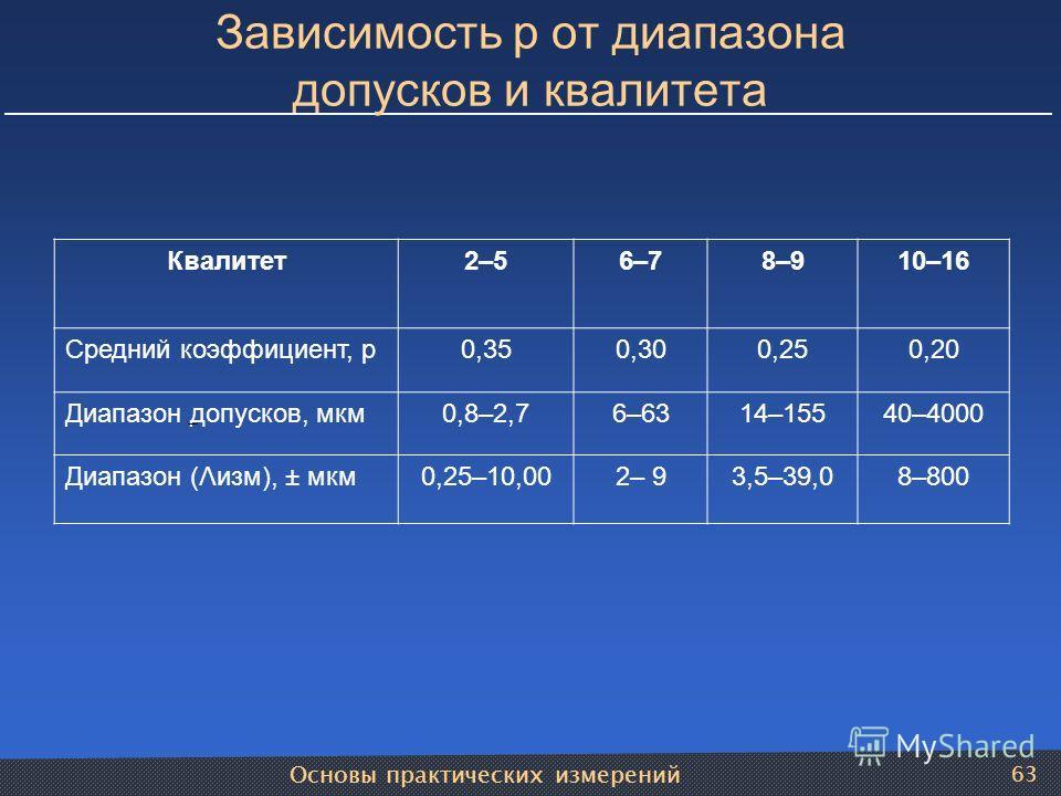 Основы практических измерений 63 Зависимость р от диапазона допусков и квалитета Квалитет2–56–78–910–16 Средний коэффициент, р0,350,300,250,20 Диапазон допусков, мкм0,8–2,76–6314–15540–4000 Диапазон (Λизм), ± мкм0,25–10,002– 93,5–39,08–800