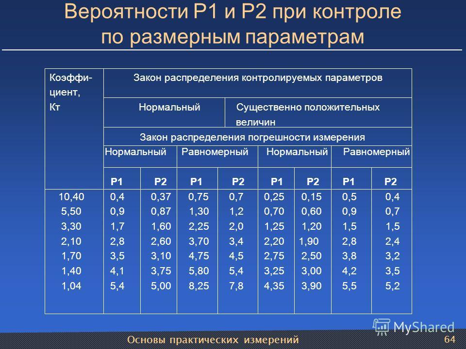 Основы практических измерений 64 Вероятности Р1 и Р2 при контроле по размерным параметрам Коэффи- Закон распределения контролируемых параметров циент, Кт Нормальный Существенно положительных величин Закон распределения погрешности измерения Нормальны