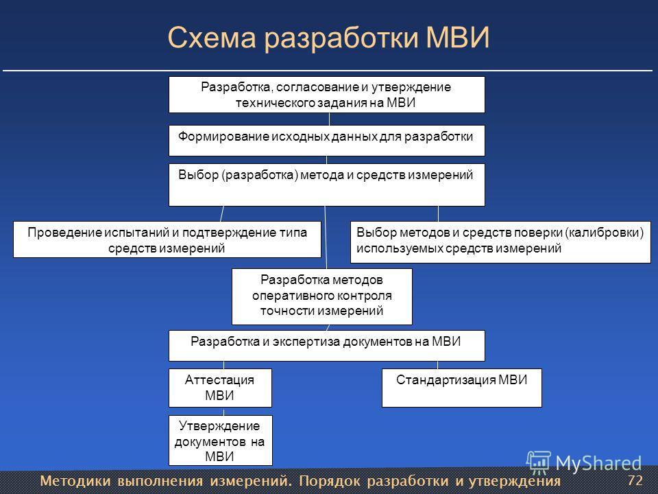 Методики выполнения измерений. Порядок разработки и утверждения 72 Проведение испытаний и подтверждение типа средств измерений Разработка, согласование и утверждение технического задания на МВИ Формирование исходных данных для разработки Выбор (разра