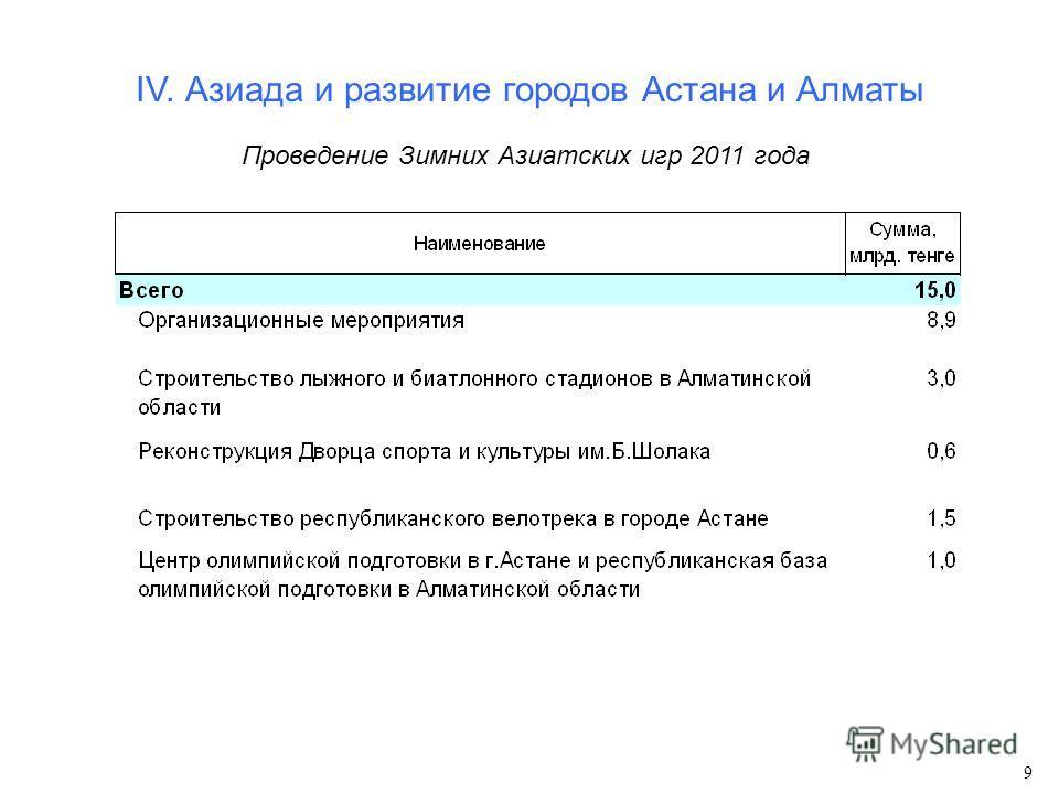 IV. Азиада и развитие городов Астана и Алматы Проведение Зимних Азиатских игр 2011 года 9