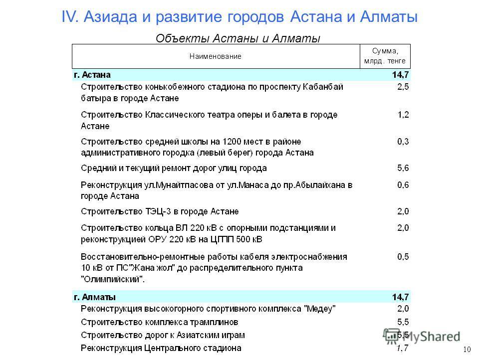Объекты Астаны и Алматы 10 IV. Азиада и развитие городов Астана и Алматы