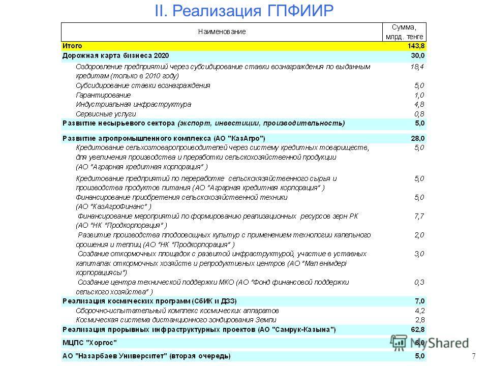 II. Реализация ГПФИИР 7