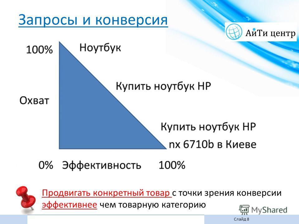 Слайд 8 Продвигать конкретный товар с точки зрения конверсии эффективнее чем товарную категорию Запросы и конверсия