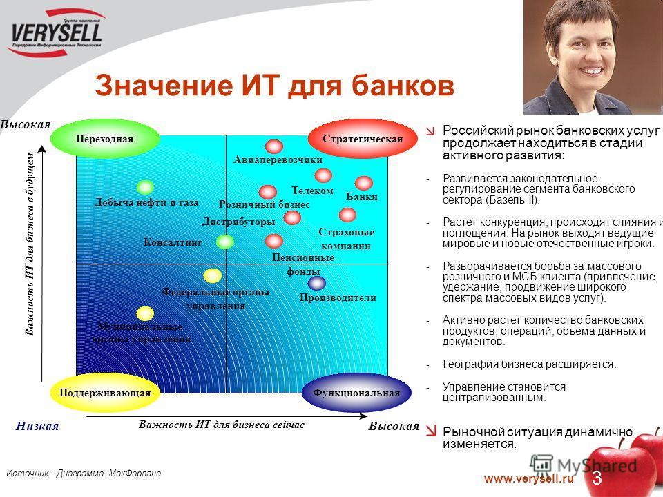 3 www.verysell.ru Значение ИТ для банков Российский рынок банковских услуг продолжает находиться в стадии активного развития: - Развивается законодательное регулирование сегмента банковского сектора (Базель II). - Растет конкуренция, происходят слиян