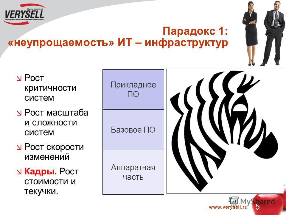 5 www.verysell.ru Парадокс 1: «неупрощаемость» ИТ – инфраструктур Рост критичности систем Рост масштаба и сложности систем Рост скорости изменений Кадры. Рост стоимости и текучки. АБС, Платежные карты, Хранилище данных (BI), ЕСМ (СЭД), CRM, Call-Cent