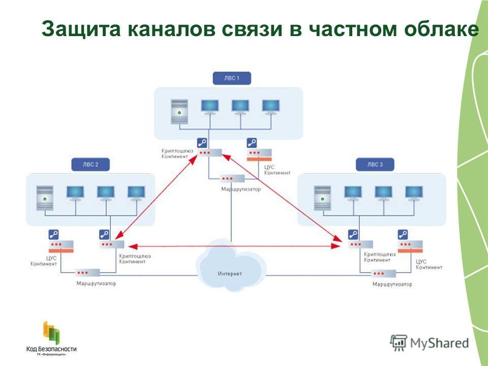 Защита каналов связи в частном облаке