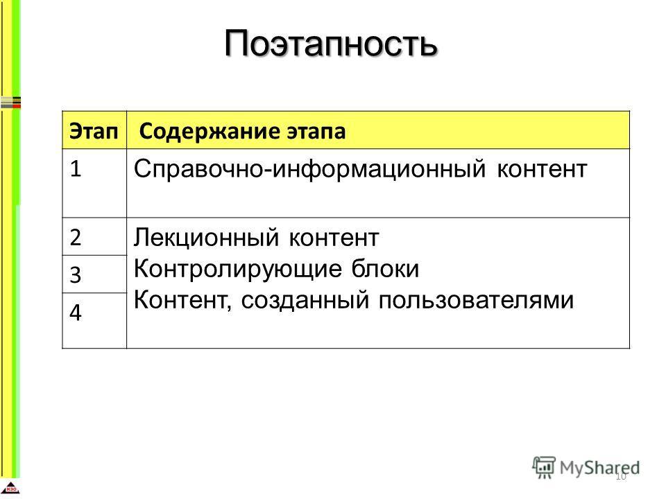 Поэтапность 10 Этап Содержание этапа 1 Справочно-информационный контент 2 Лекционный контент Контролирующие блоки Контент, созданный пользователями 3 4