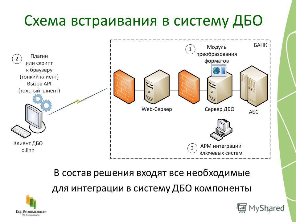 Схема встраивания в систему ДБО 9 В состав решения входят все необходимые для интеграции в систему ДБО компоненты