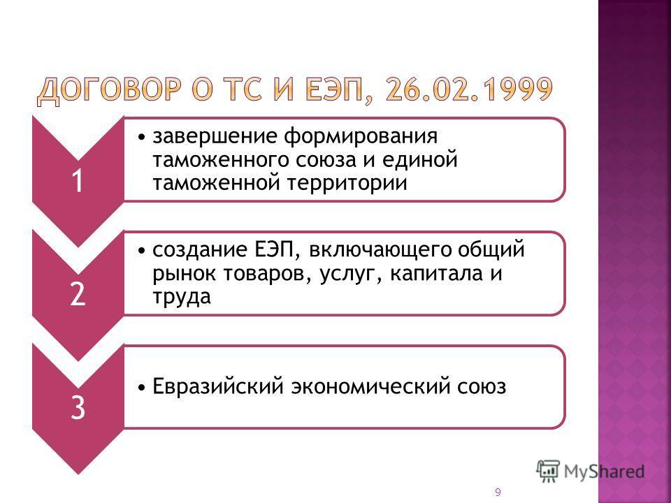 1 завершение формирования таможенного союза и единой таможенной территории 2 создание ЕЭП, включающего общий рынок товаров, услуг, капитала и труда 3 Евразийский экономический союз 9