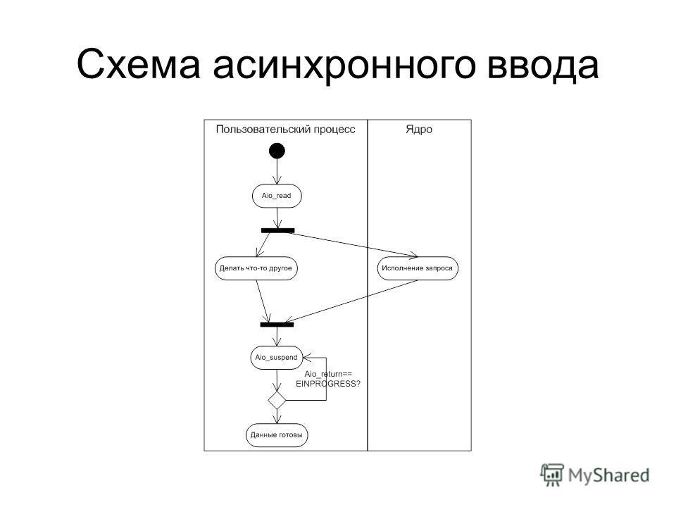 Схема асинхронного ввода