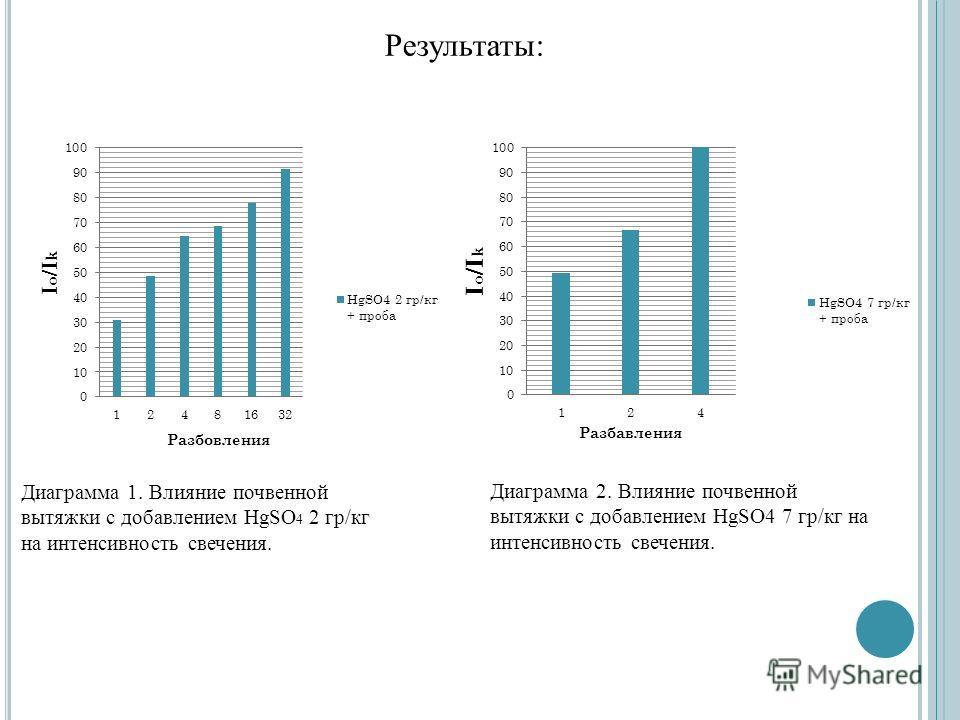 Результаты: Диаграмма 1. Влияние почвенной вытяжки с добавлением HgSO 4 2 гр/кг на интенсивность свечения. Диаграмма 2. Влияние почвенной вытяжки с добавлением HgSO4 7 гр/кг на интенсивность свечения.