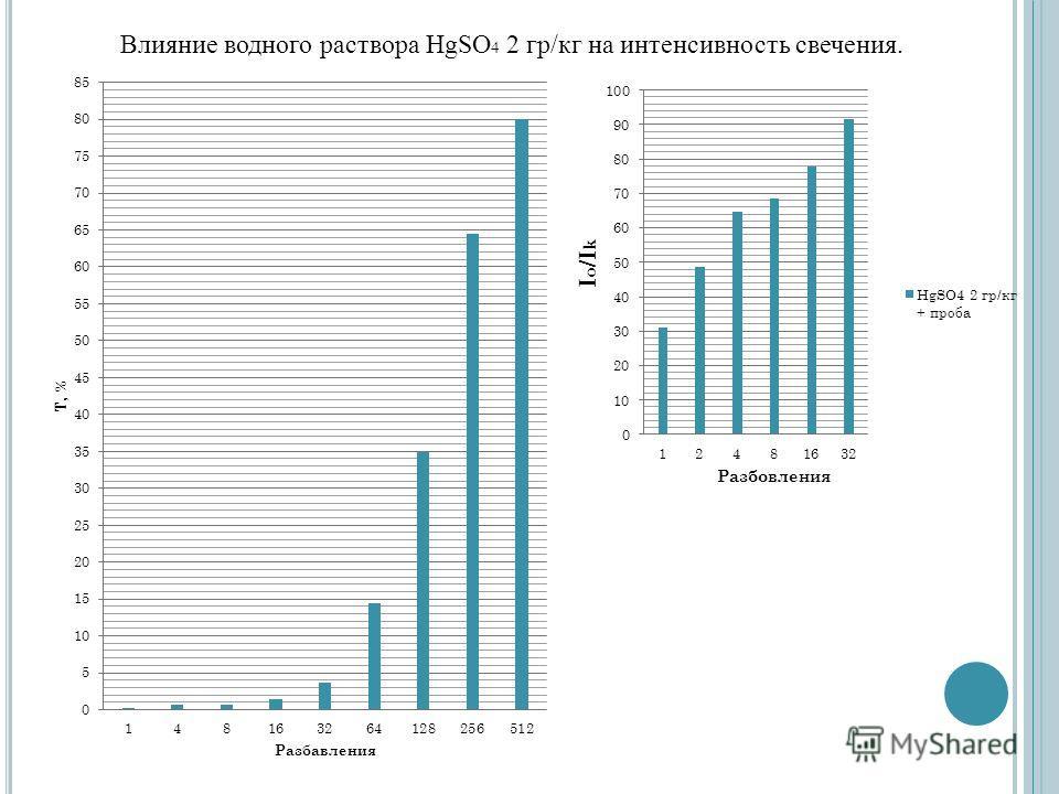 Влияние водного раствора HgSO 4 2 гр/кг на интенсивность свечения.
