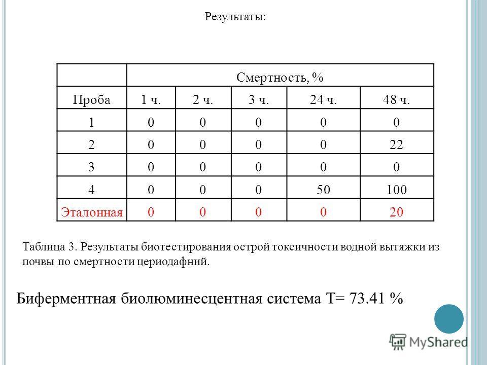 Смертность, % Проба1 ч.2 ч.3 ч.24 ч.48 ч. 100000 2000022 300000 400050100 Эталонная000020 Результаты: Таблица 3. Результаты биотестирования острой токсичности водной вытяжки из почвы по смертности цериодафний. Биферментная биолюминесцентная система Т
