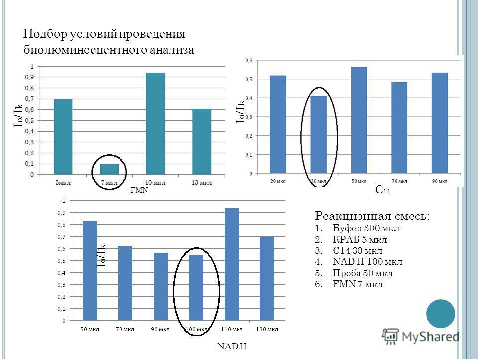 I o /I k Подбор условий проведения биолюминесцентного анализа FMN I o /I k C 14 I o /I k NAD H Реакционная смесь: 1.Буфер 300 мкл 2.КРАБ 5 мкл 3.С14 30 мкл 4.NAD H 100 мкл 5.Проба 50 мкл 6.FMN 7 мкл