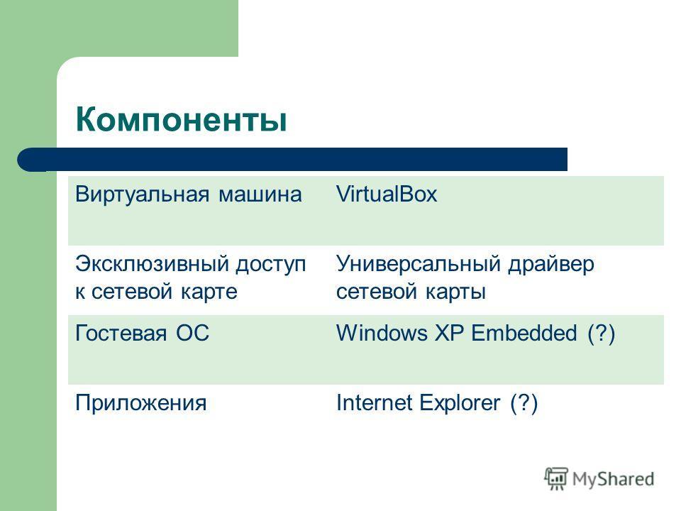 Компоненты Виртуальная машинаVirtualBox Эксклюзивный доступ к сетевой карте Универсальный драйвер сетевой карты Гостевая ОСWindows XP Embedded (?) ПриложенияInternet Explorer (?)