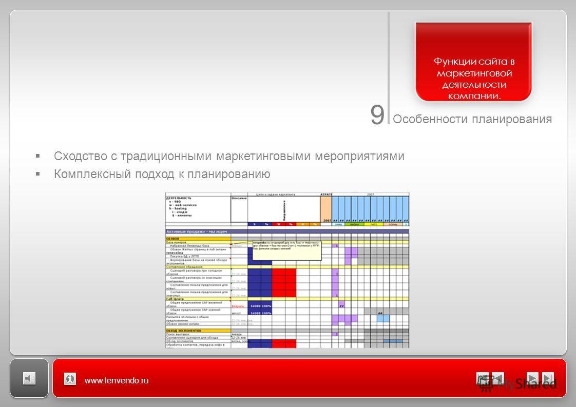 9 Особенности планирования www.lenvendo.ru Сходство с традиционными маркетинговыми мероприятиями Комплексный подход к планированию Функции сайта в маркетинговой деятельности компании.