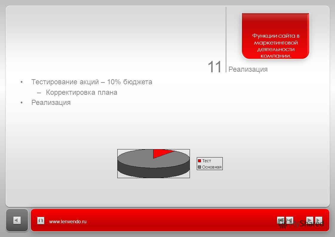 11 Реализация www.lenvendo.ru Тестирование акций – 10% бюджета –Корректировка плана Реализация Функции сайта в маркетинговой деятельности компании.