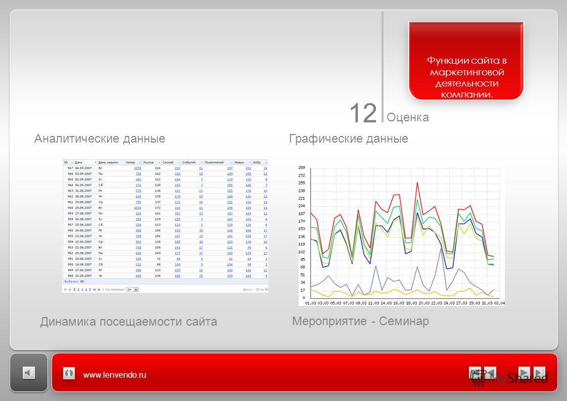 12 Оценка www.lenvendo.ru Аналитические данныеГрафические данные Мероприятие - Семинар Динамика посещаемости сайта Функции сайта в маркетинговой деятельности компании.