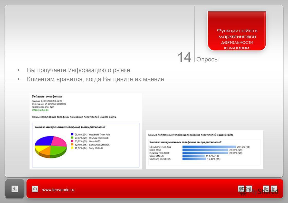14 Опросы www.lenvendo.ru Вы получаете информацию о рынке Клиентам нравится, когда Вы цените их мнение Функции сайта в маркетинговой деятельности компании.