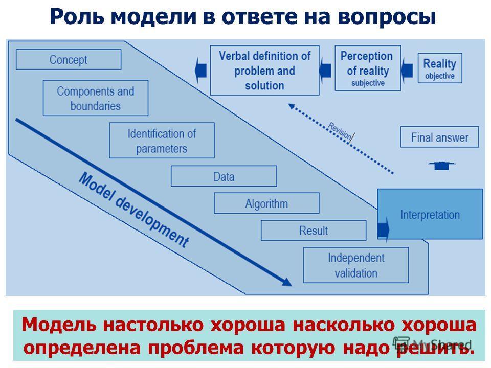 Роль модели в ответе на вопросы Модель настолько хороша насколько хороша определена проблема которую надо решить.
